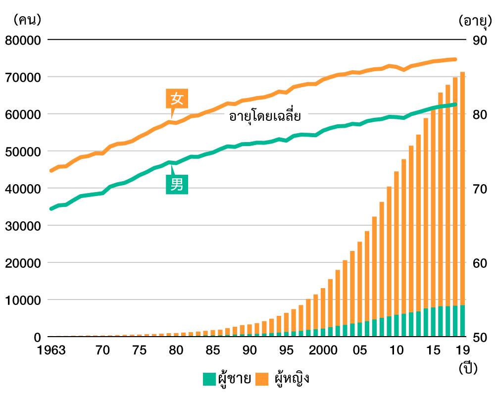 ผู้สูงอายุในประเทศญี่ปุ่นที่มีอายุ 100 ปีขึ้นไป มีจำนวนเพิ่มขึ้นมากกว่า 70,000 คน
