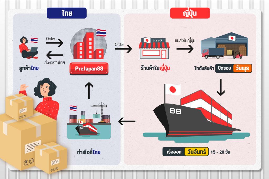 รีวิวบริการ Prejapan88 สั่งซื้อ-ขนส่ง สินค้าจากญี่ปุ่นมาไทย